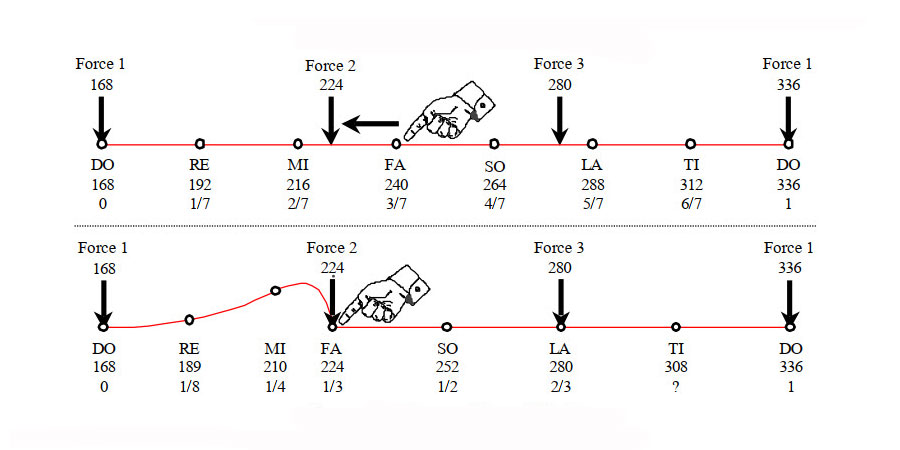 ENEAGRAM pj.2 (ligji i goditjes)
